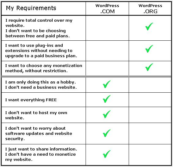 Quick Decision Chart
