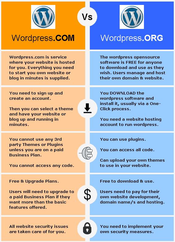 WordPress Side by Side